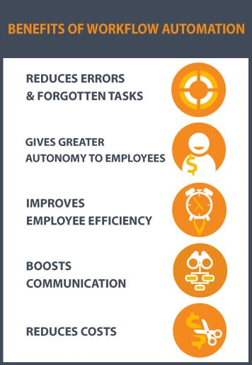 Benefits of Nintex Workflow