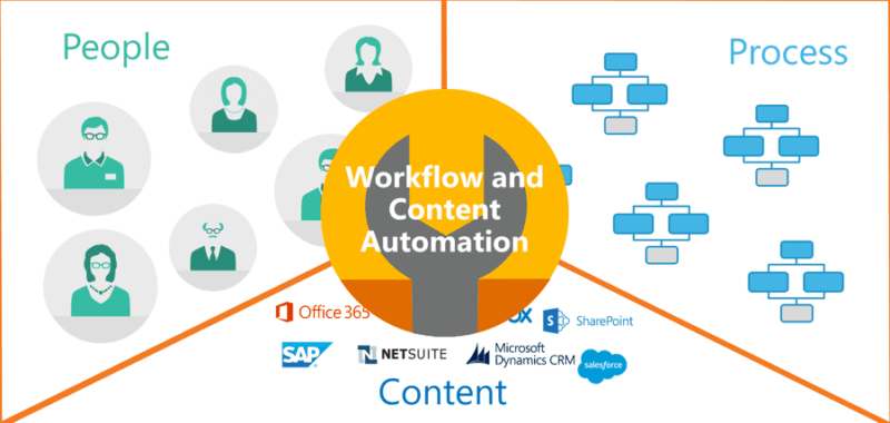 people process content Nintex